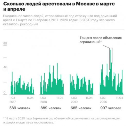 Москва поставила рекорд по количеству арестов во время эпидемии 3